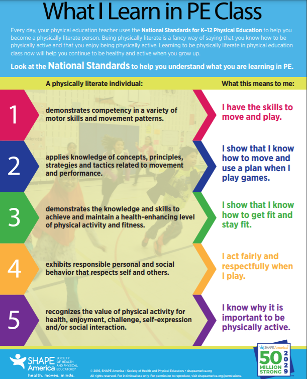 Explanation of What Students Do and Lean in PE